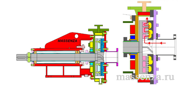 Принцип работы коллоидной мельницы Massenza