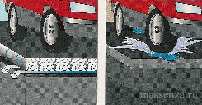 Покрытия с пористым и традиционным асфальтобетонным покрытием
