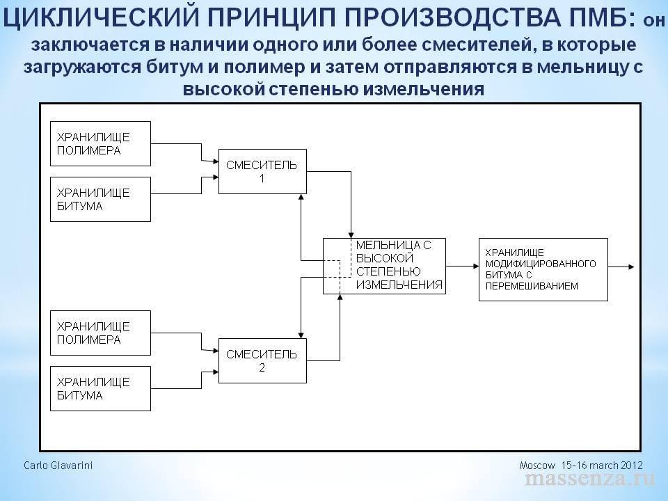 Циклический принцип производства ПМБ