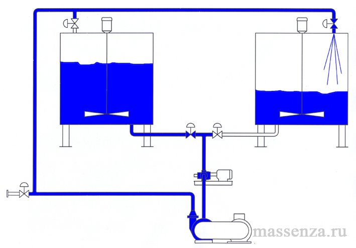 Многопроходная система. Производственный цикл.